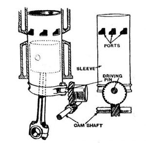 valve sleeve engine diagram