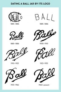 ball jar logo dating chart